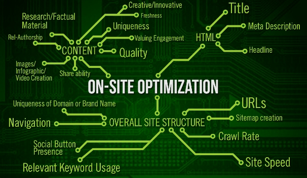 Four on-site optimization tips you should know before you promote your website